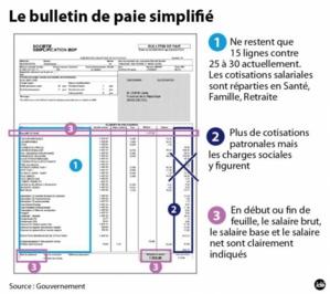 Le bulletin de paie dématérialisé, et simplifié