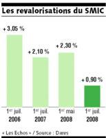 Le SMIC augmentera d'au moins 1,25% en juillet