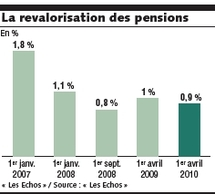 Les retraites revalorisées de 0,9 % au 1 er  avril