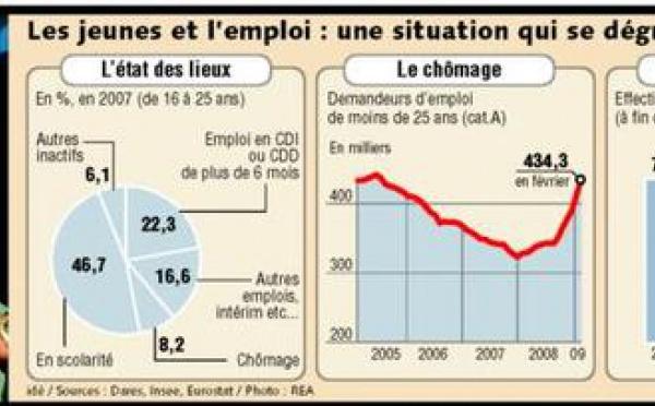 Nicolas Sarkozy mise sur la formation en entreprise pour endiguer le chômage des jeunes